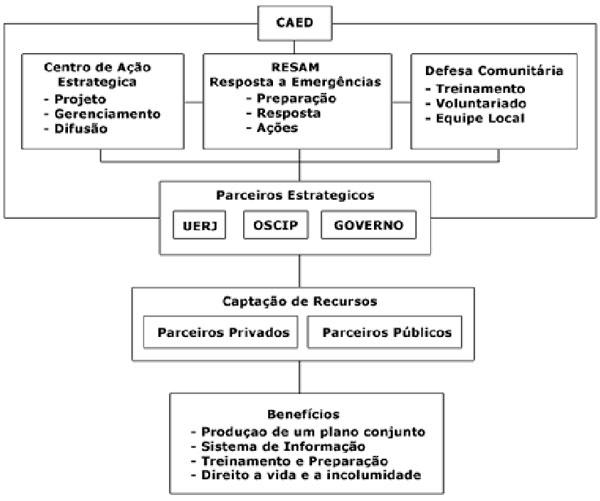 Grafico_DefesaComunitaria