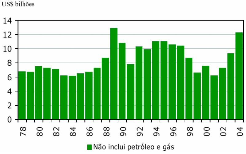 Grafico_Mineracao_Investimentos2010